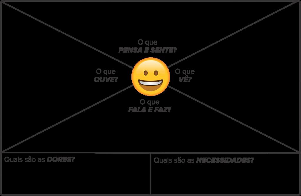 mapa da empatia